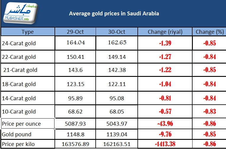 Sar 43 96 Per Ounce In Saudi Arabia