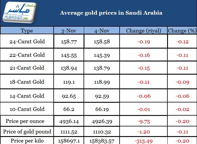 Forex gold rate in saudi arabia