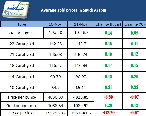 Gold Prices In Saudi Arabia Decline Sar