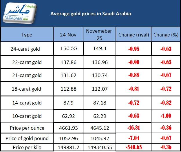 Gold Prices Decline Sar 16 81 Per Ounce In Saudi Arabia