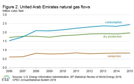 UAE's Oil Industry: A Complete Profile - 2017 - Mubasher Info