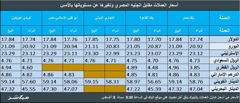 أسعار الجنيه المصري مقابل العملات العربية والأجنبية اليوم