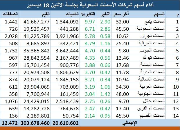 أسهم الأسمنت تتصدر ارتفاعات السوق السعودي انتظارا لميزانية 2018 معلومات مباشر
