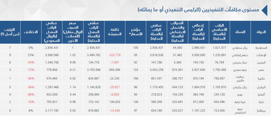 بالصور هيئة السوق السعودية تنشر دراسة عن مكافآت التنفيذيين بالشركات المدرجة معلومات مباشر