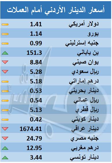 الدينار الأردني يستقر أمام الدولار ويتراجع أمام الريال السعودي - معلومات  مباشر