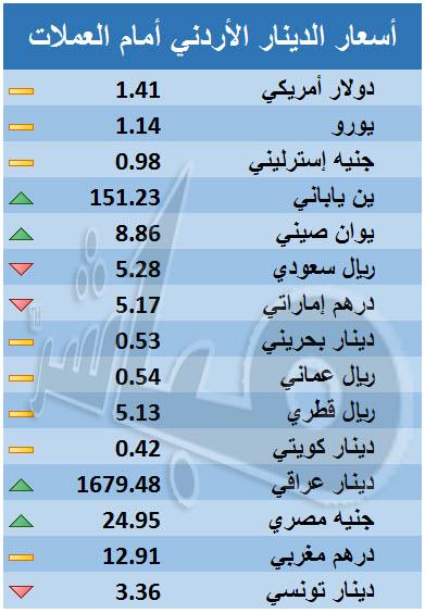 الدينار الأردني يتراجع أمام الريال السعودي والدرهم الإماراتي - معلومات مباشر