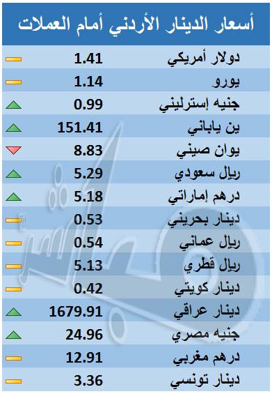 الدينار الأردني يرتفع أمام الريال السعودي والدرهم الإماراتي - أخبار سوق  عمان المالي