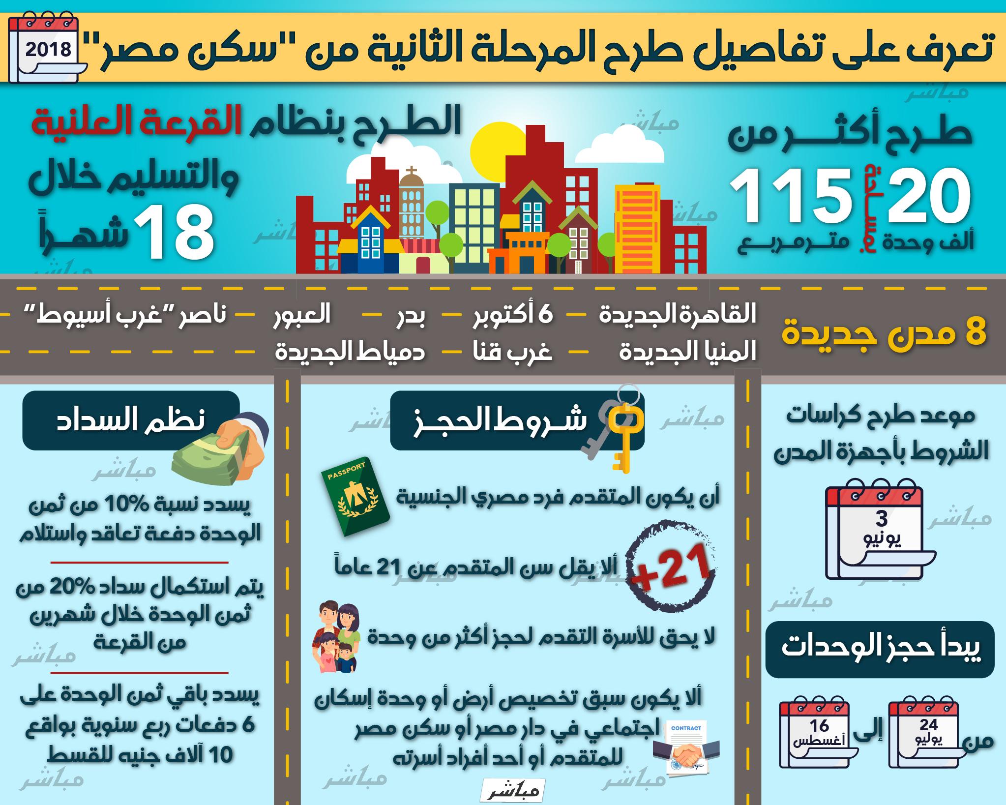 إنفوجراف تفاصيل المرحلة الثانية من مشروع سكن مصر معلومات