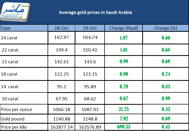 The Following Table Indicates Average Gold Prices In Saudi Arabia