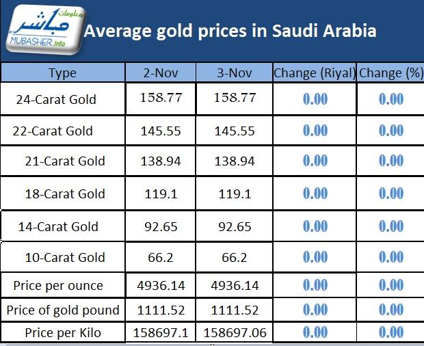 Gold Rate In Saudi Arabia Today June 2020