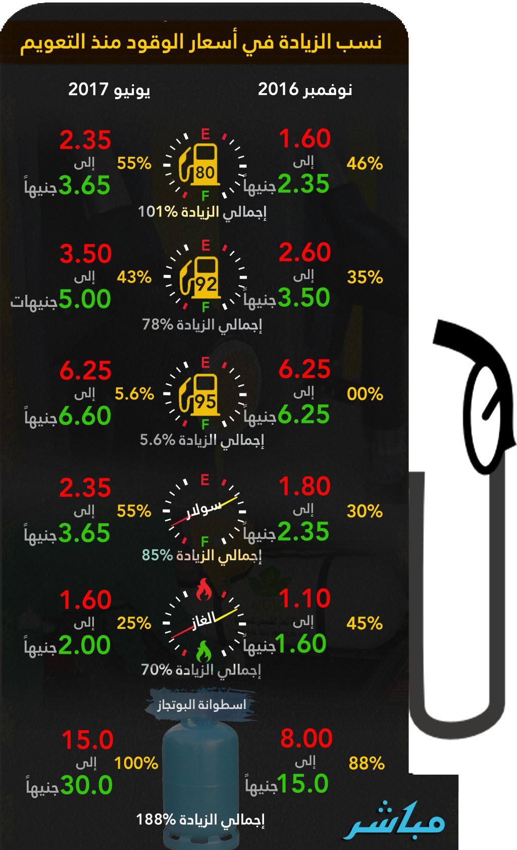 إنفوجراف البوتجاز وبنزين80 يتصدران زيادة أسعار الوقود منذ تحرير