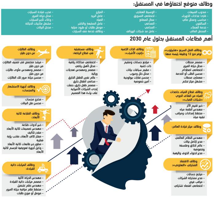 دراسة 23 وظيفة تختفي في دبي بحلول 2030 معلومات مباشر